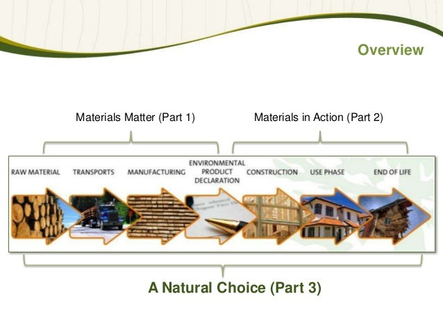 Wood A Natural Choice How The Building Material