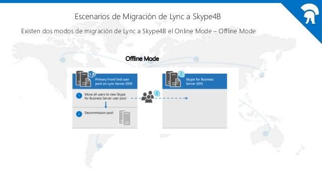 Escenarios de Migración de Lync a Skype4B Existen dos modos de migración de Lync a Skype4B el Online Mode – Offline Mode O...