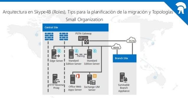 Arquitectura en Skype4B (Roles), Tips para la planificación de la migración y Topologías Medium Organization