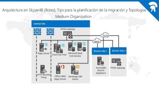 Arquitectura en Skype4B (Roles), Tips para la planificación de la migración y Topologías Large Organization with Multiple ...