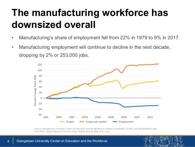 • Manufacturing's share of employment fell from 22% in 1979 to 9% in 2017. • Manufacturing employment will continue to dec...