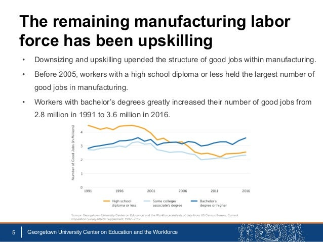 • Downsizing and upskilling upended the structure of good jobs within manufacturing. • Before 2005, workers with a high sc...