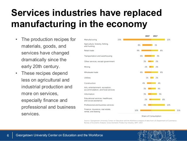 Services industries have replaced manufacturing in the economy 6 Georgetown University Center on Education and the Workfor...