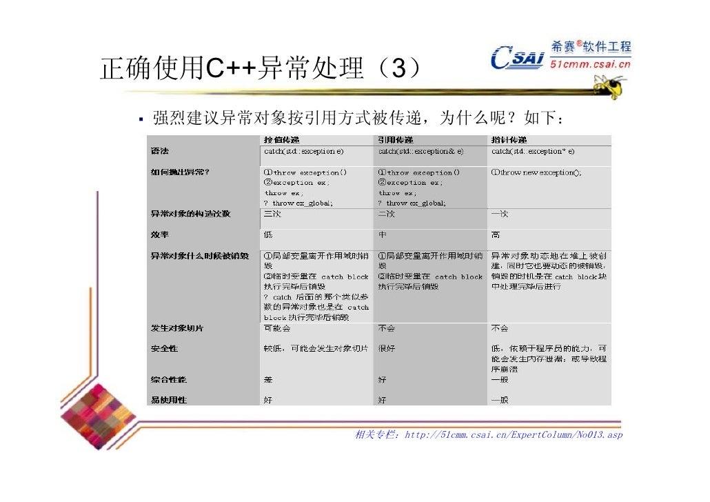 正确使用C++异常处理(3)  强烈建议异常对象按引用方式被传递,为什么呢?如下:             相关专栏:http://51cmm.csai.cn/ExpertColumn/No013.asp