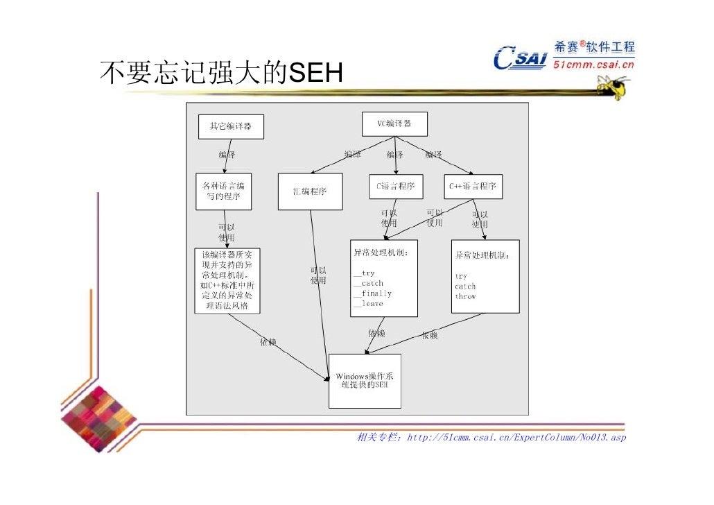 不要忘记强大的SEH             相关专栏:http://51cmm.csai.cn/ExpertColumn/No013.asp