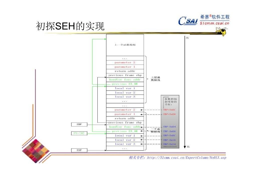 初探SEH的实现           相关专栏:http://51cmm.csai.cn/ExpertColumn/No013.asp