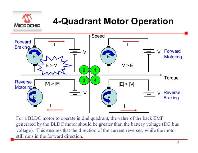 Regenerative Braking Using Bldc Motor Automotivegarage Org