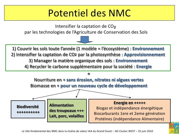 La dégradation des sols (érosion et MES, baisse de la matière organique, …)