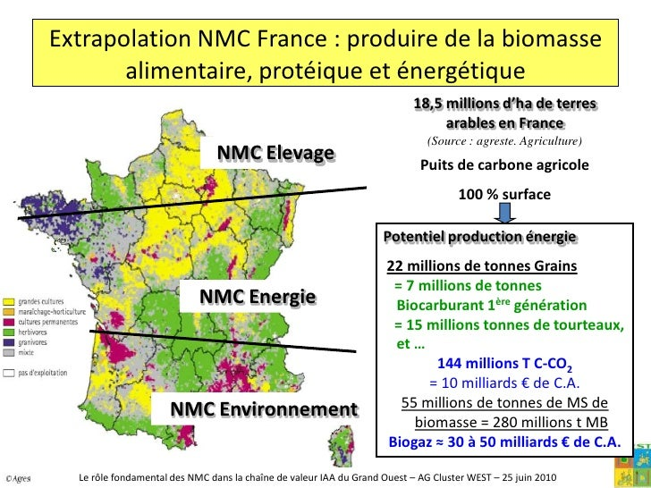 La production de GES (émissions liées aux pratiques, …)