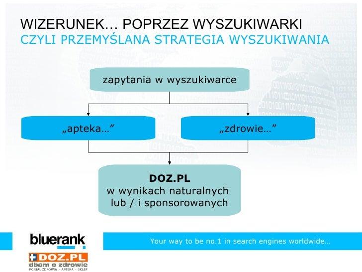 SEO i PPC w kampaniach wizerunkowych (doz.pl) Slide 3