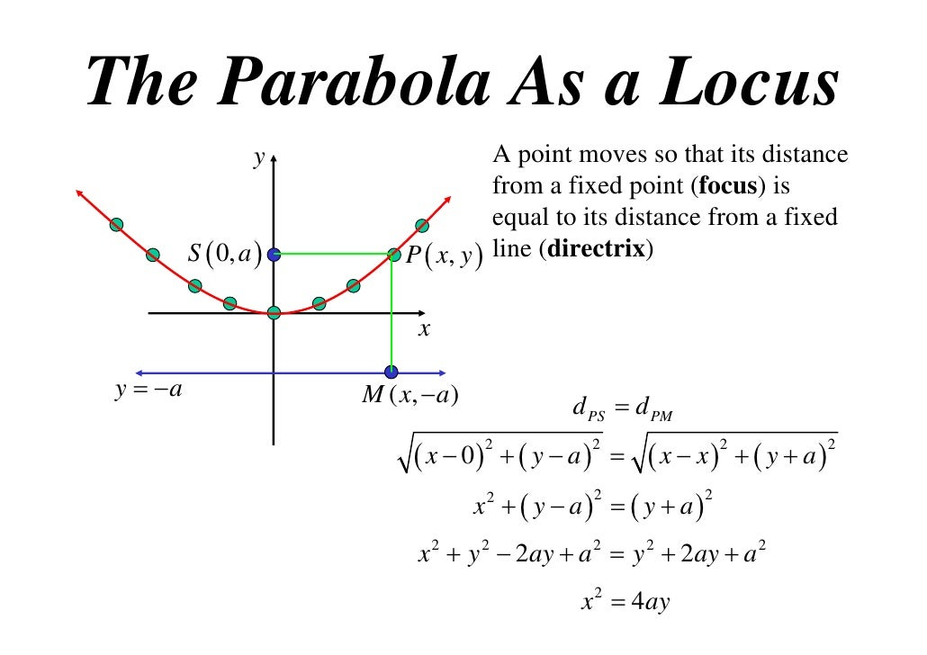 how to find the locus of a parabola