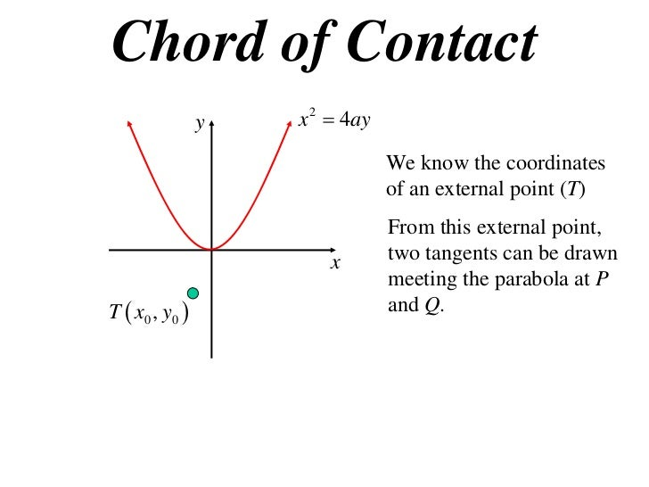 11X1 T12 07 chord of contact