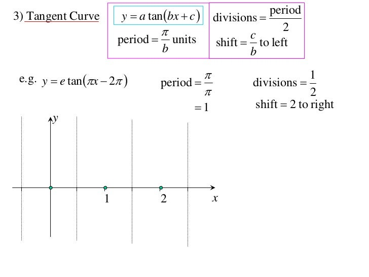 12X1 T03 02 graphing trig functions
