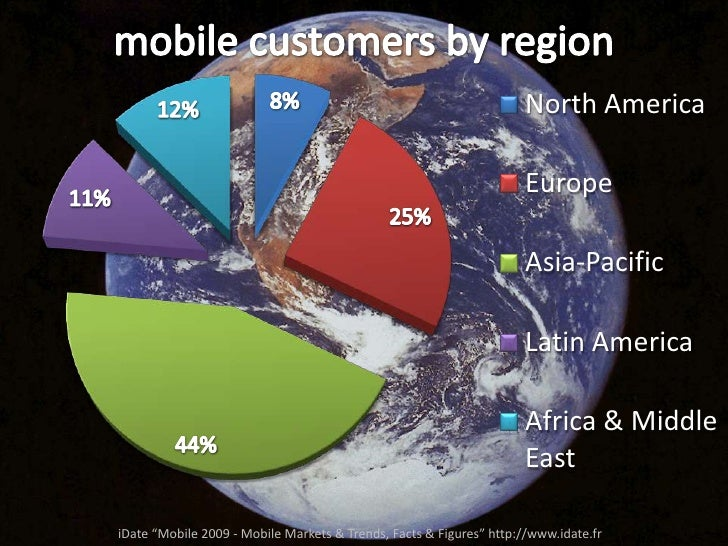 """mobile customers by region<br />iDate """"Mobile 2009 - Mobile Markets & Trends, Facts & Figures"""" http://www.idate.fr<br />"""