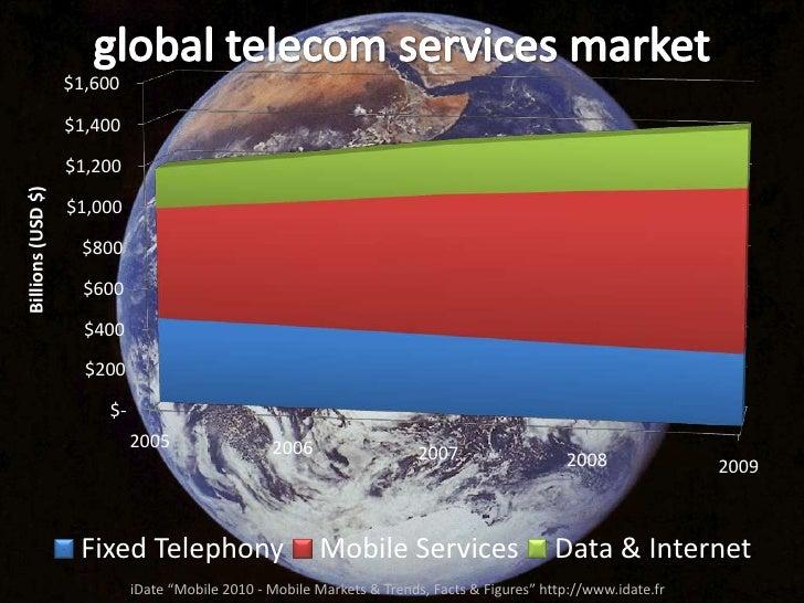"global telecom services market<br />iDate ""Mobile 2010 - Mobile Markets & Trends, Facts & Figures"" http://www.idate.fr<br />"
