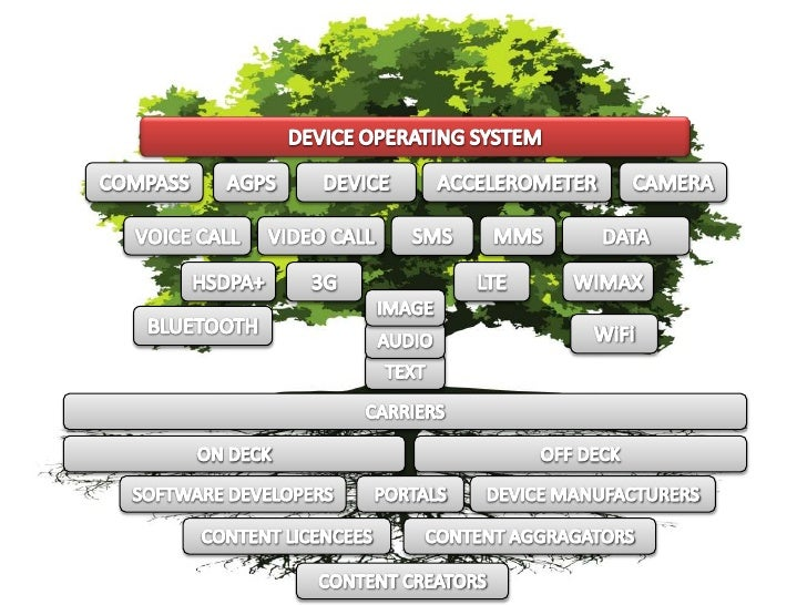 DEVICE OPERATING SYSTEM<br />DEVICE<br />AGPS<br />CAMERA<br />COMPASS<br />ACCELEROMETER<br />SMS<br />MMS<br />VIDEO CAL...