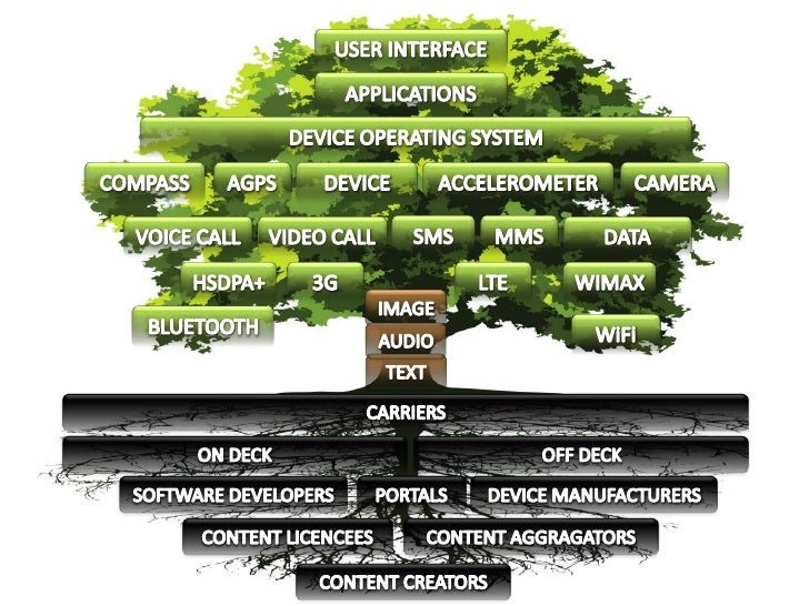 USER INTERFACE<br />APPLICATIONS<br />DEVICE OPERATING SYSTEM<br />DEVICE<br />AGPS<br />CAMERA<br />COMPASS<br />ACCELERO...
