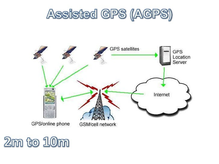 Assisted GPS (AGPS)<br />2m to 10m<br />