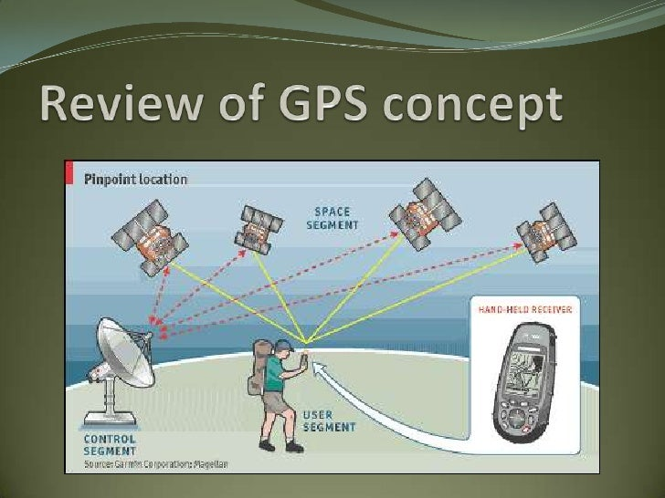 How gps works.