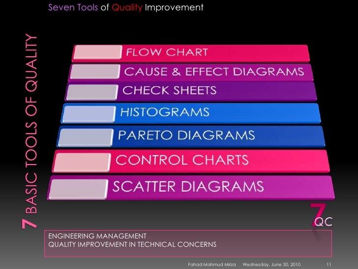 7 quality control tools sqc model march 2009