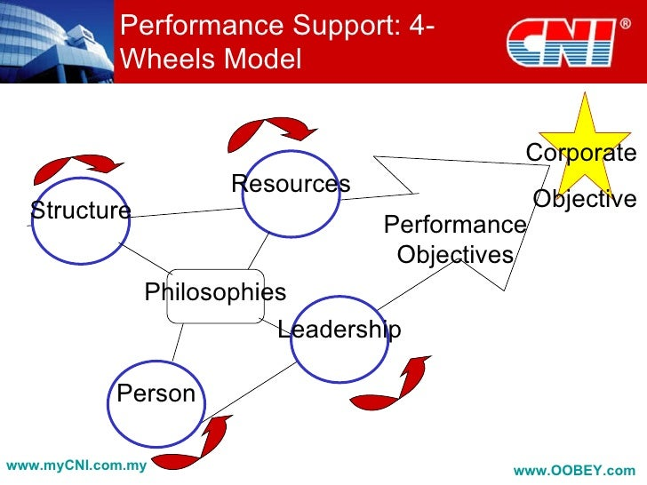 """the use of performance management in hr business essay """"(some) 90 percent of performance appraisal processes are inadequate  in  conversations with hr leaders and employees, the talent management process  that  while that is the justification used, no matter how strong their design,   program anywhere else in the business would operate in real time."""