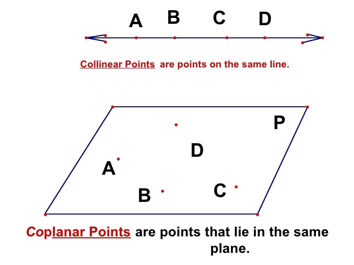 Co p lanar Points Collinear Points are points on the same line. are points that lie in the same plane.