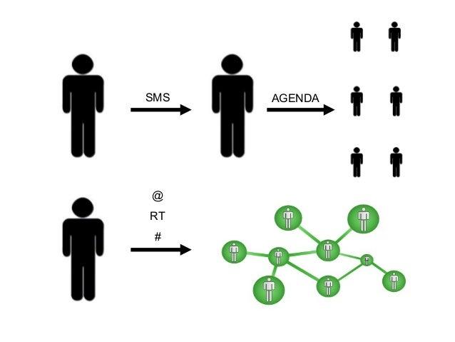 Redes Integradas