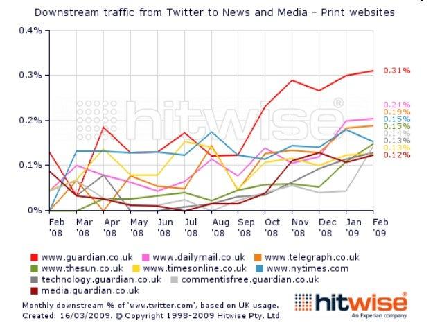 29/12/2008Israel usa Twitter para su propaganda de guerra