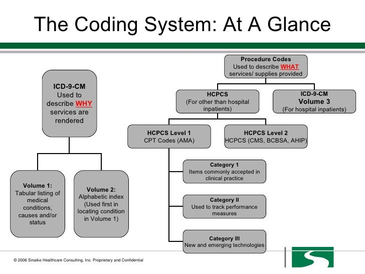 cpt codes hcppc codes and idc 9 codes used in a inpatients hospital setting Inpatient psychiatric hospitalization- supplemental coding and billing article the hospital should report the full icd-9-cm code for the diagnosis shown to be chiefly cpt/hcpcs codes the icd-9-cm codes listed below represent conditions that often support medical necessity for.