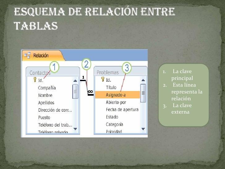ESQUEMA DE UNA TABLA<br />Registro o fila<br />Campo o columna<br />