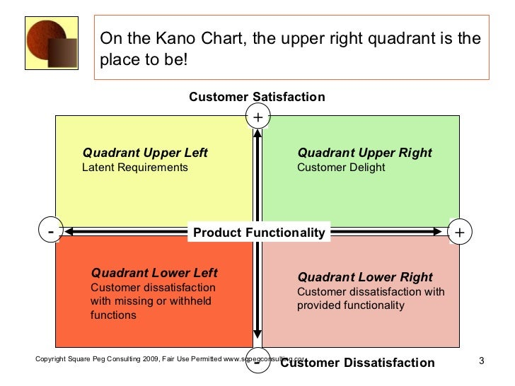 the four quadrant approach to an Insights to create marketing strategies that drive go-to-market plans - fourquadrantcom.