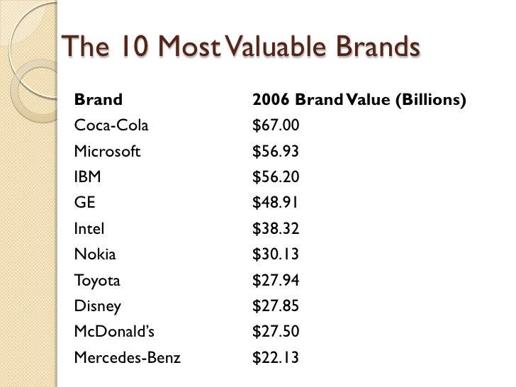 The 10 Most Valuable Brands Brand 2006 Brand Value  (Billions) Coca-Cola $67.00 Microsoft $56.93 IBM $56.20 GE $48.91 Inte...