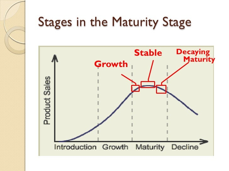 Stages in the Maturity Stage Growth Stable Decaying Maturity