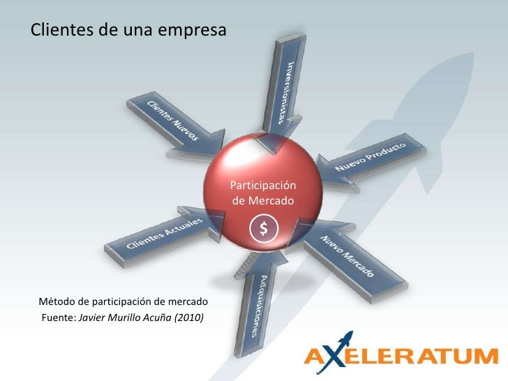 Clientes de una empresa<br />Clientes Nuevos<br />Inversionistas<br />Nuevo Producto<br />Participación de Mercado<br />Nu...
