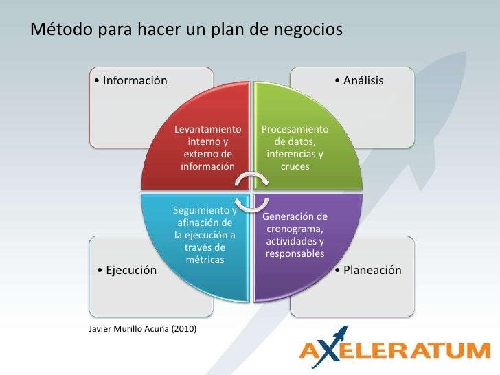 Método para hacer un plan de negocios<br />Javier Murillo Acuña (2010)<br />