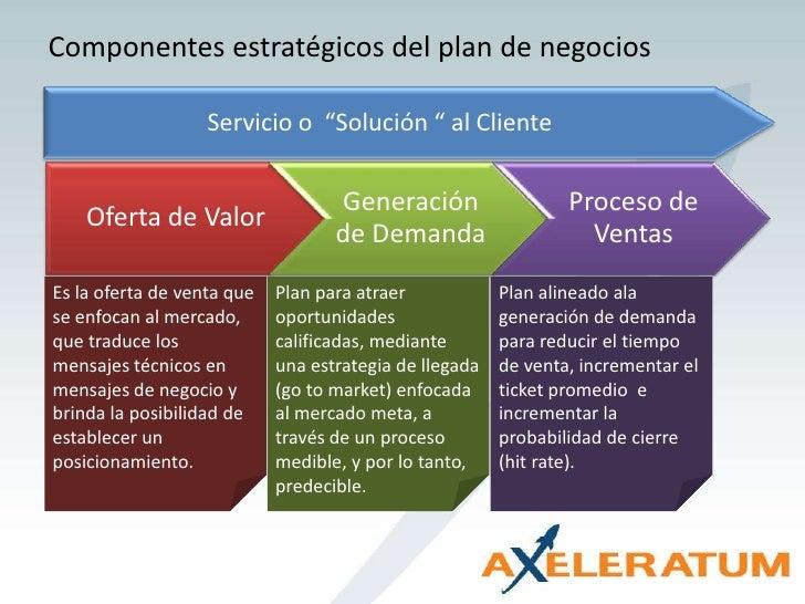 """Componentes estratégicos del plan de negocios<br />Servicio o  """"Solución """" al Cliente<br />Es la oferta de venta que se en..."""