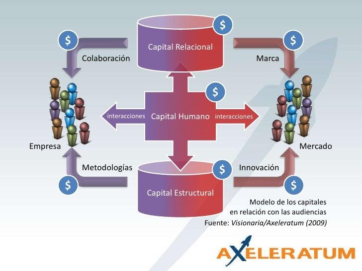 Capital Relacional<br />$<br />$<br />$<br />Colaboración<br />Marca<br />Capital Humano<br />$<br />interacciones<br />in...