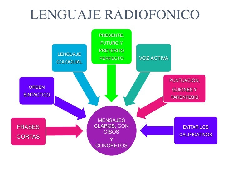 LENGUAJE RADIOFONICO<br />