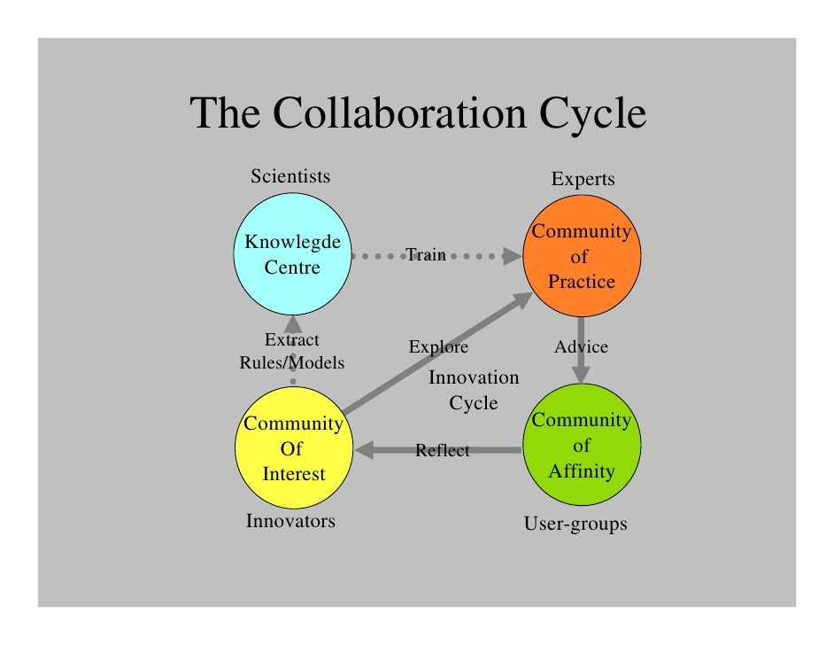 Collaborative Teaching Of Learning : About collaborative learning