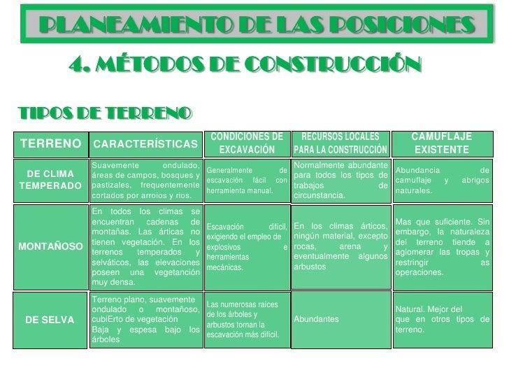 Construcciones militares for Tipos de terreno