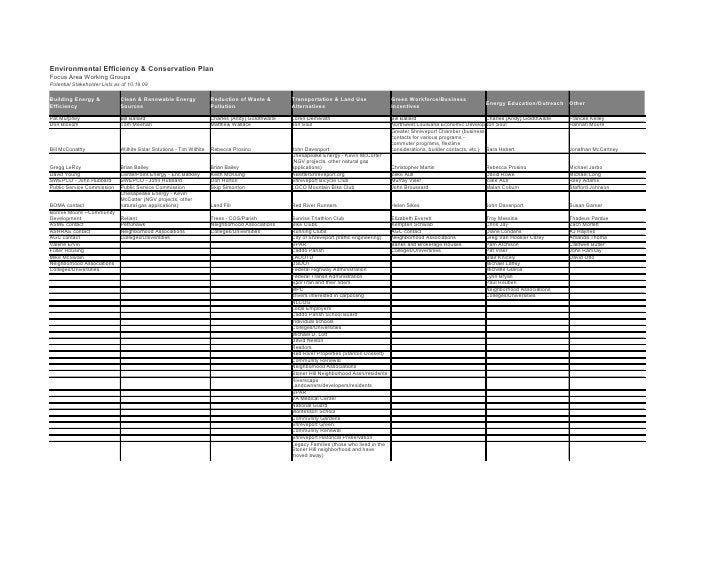 Environmental Efficiency & Conservation Plan Focus Area Working Groups Potential Stakeholder Lists as of 10.19.09  Buildin...