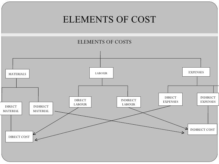 cost accounting practices of altex industries View manuela miu's profile on professional experience in cost accounting and get in touch with business practices from a wide range of industries.