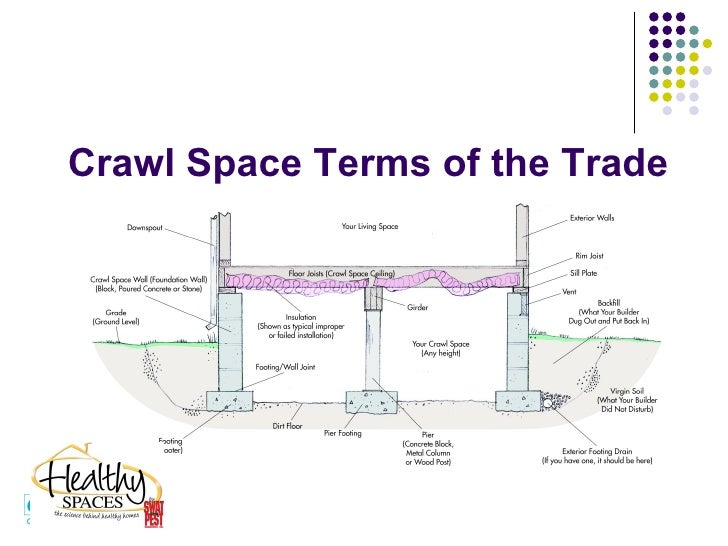 Healthy space crawlspace fix to damp wet moldy and for What does crawl space foundation mean
