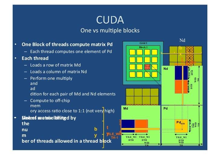 <ul><li>One Block of threads compute matrix Pd </li></ul><ul><ul><li>Each thread computes one element of Pd </li></ul></ul...