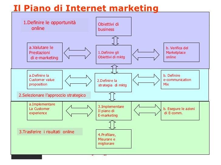 Internet marketing strategy for Esempi di piani di marketing