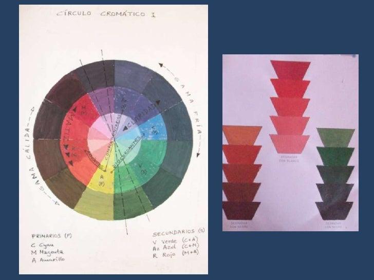 Educación Plástica y Visual I y II: Estudios cromáticos de obras de arte.