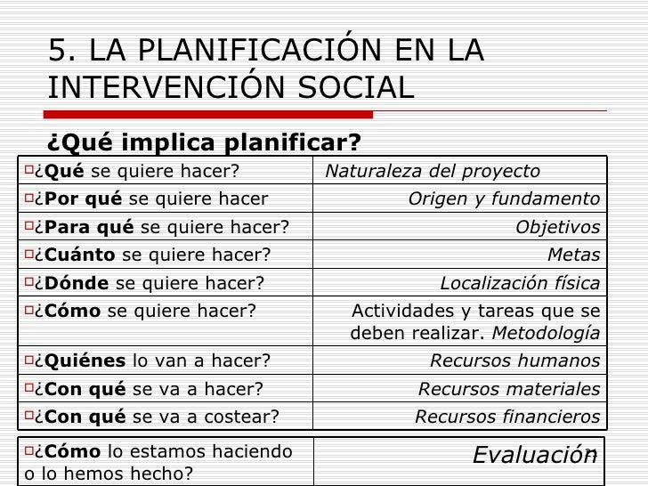 5. LA PLANIFICACIÓN EN LA INTERVENCIÓN SOCIAL <ul><li>¿Qué implica planificar? </li></ul>Recursos financieros <ul><li>¿ Co...