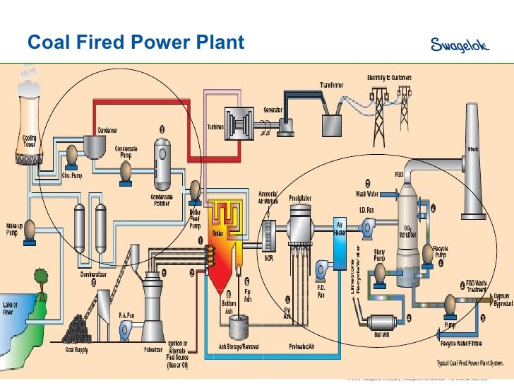 oil fired power plant overview diagram – comvt,