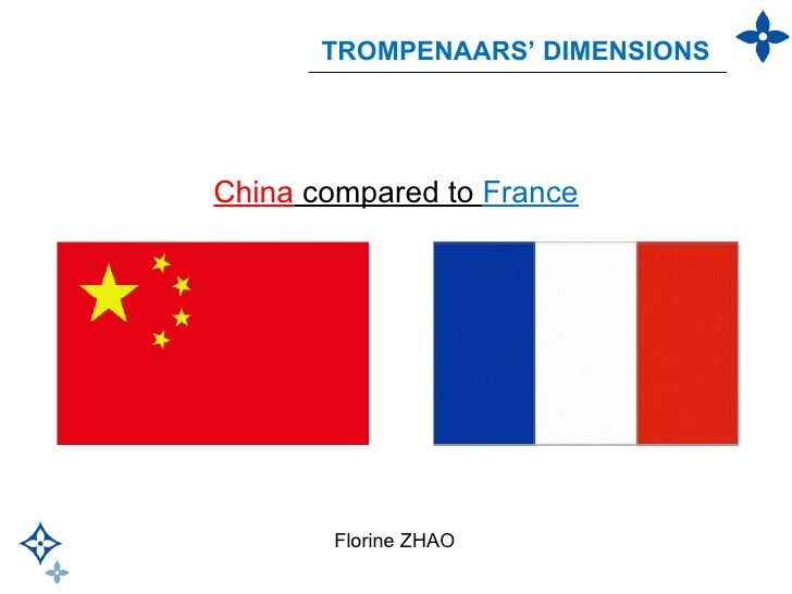China  compared to  France Florine ZHAO TROMPENAARS' DIMENSIONS