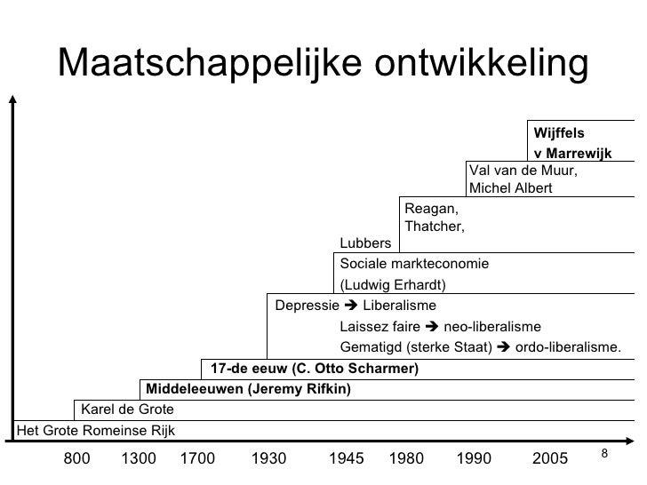 Het Rijnlands Model